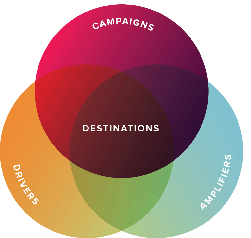 Marketing ecosystem approach strategy diagram