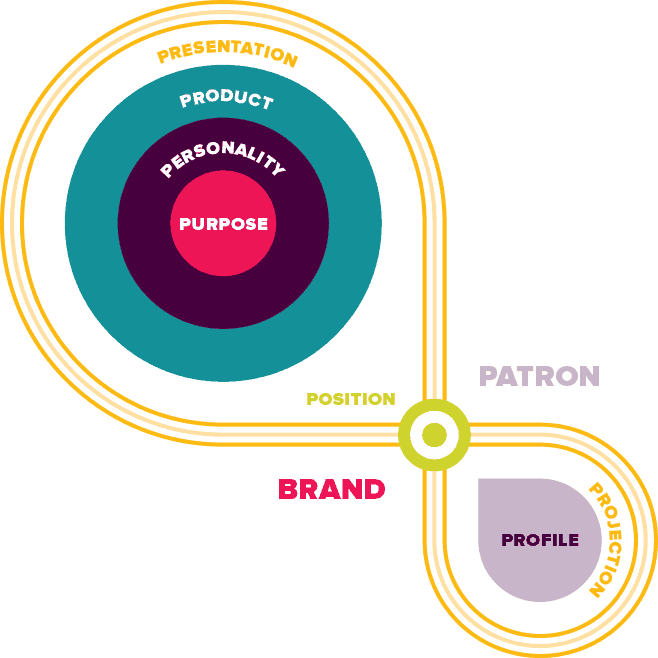Golden Lasso brand strategy visualization