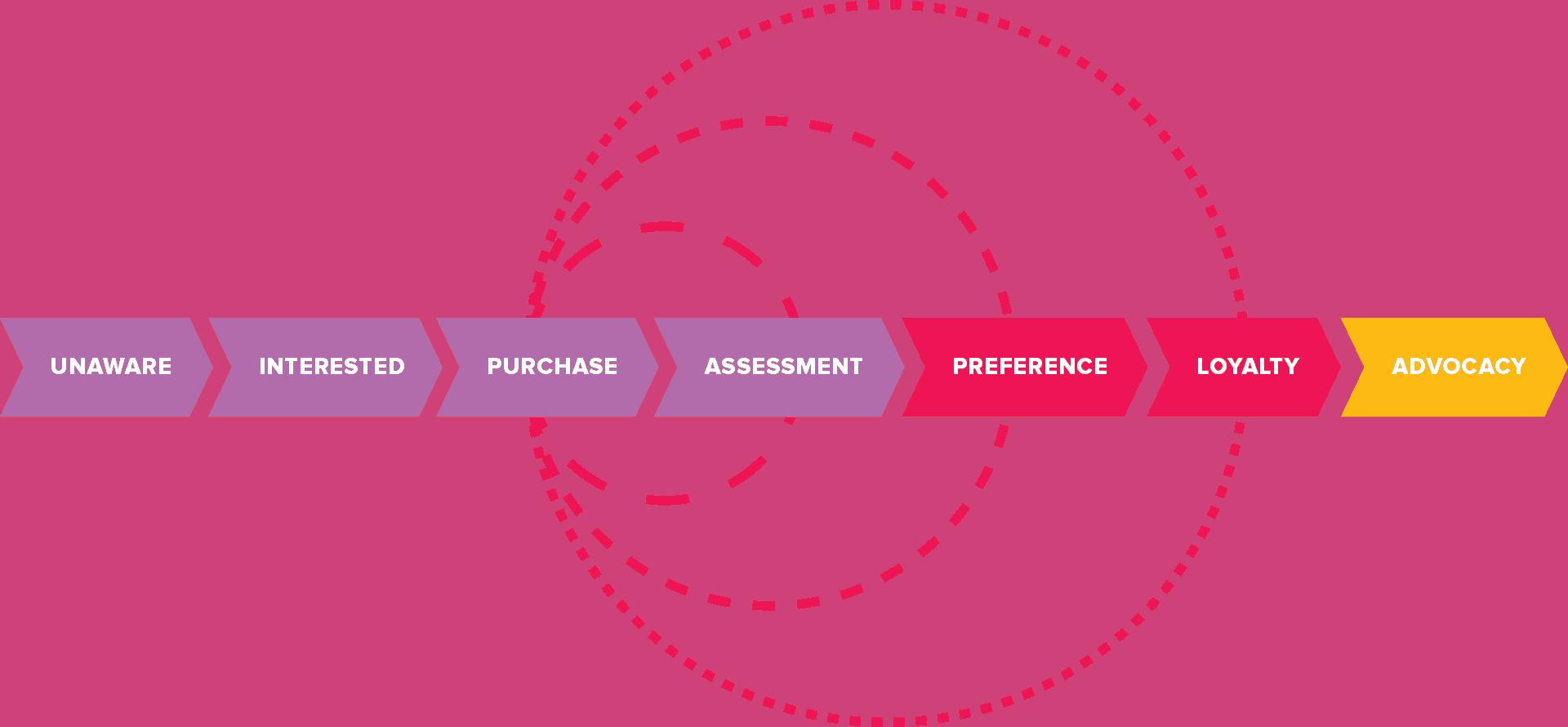 Consumer Journey for marketing and advertising restaurant brands