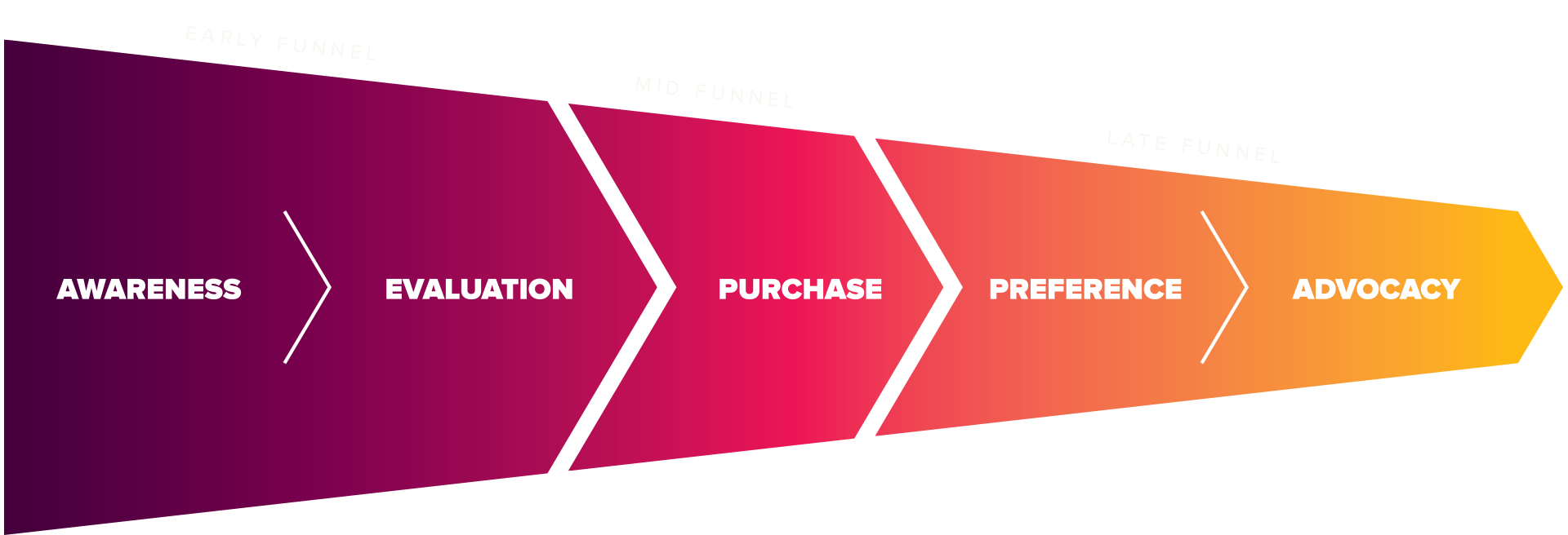 Customer Journey and marketing funnel